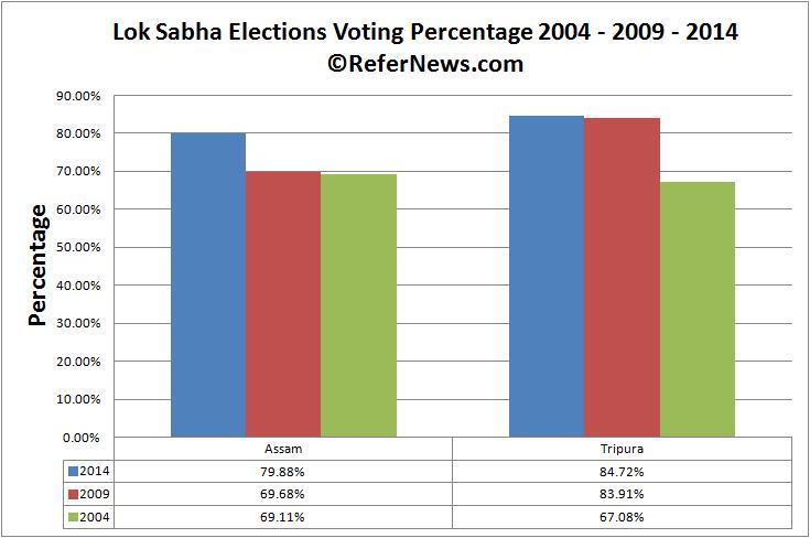 poll day 1 voting comparison