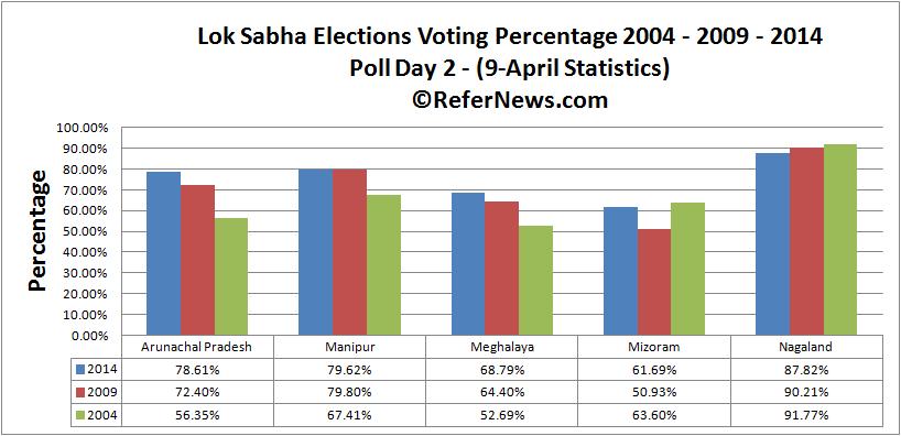 poll day 2 voting comparison