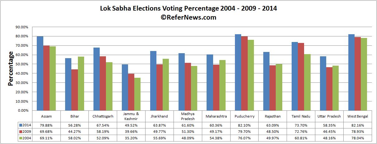 poll day 6 voting comparison