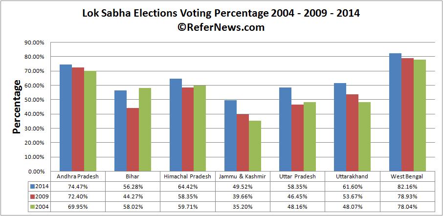 poll day 8 voting comparison