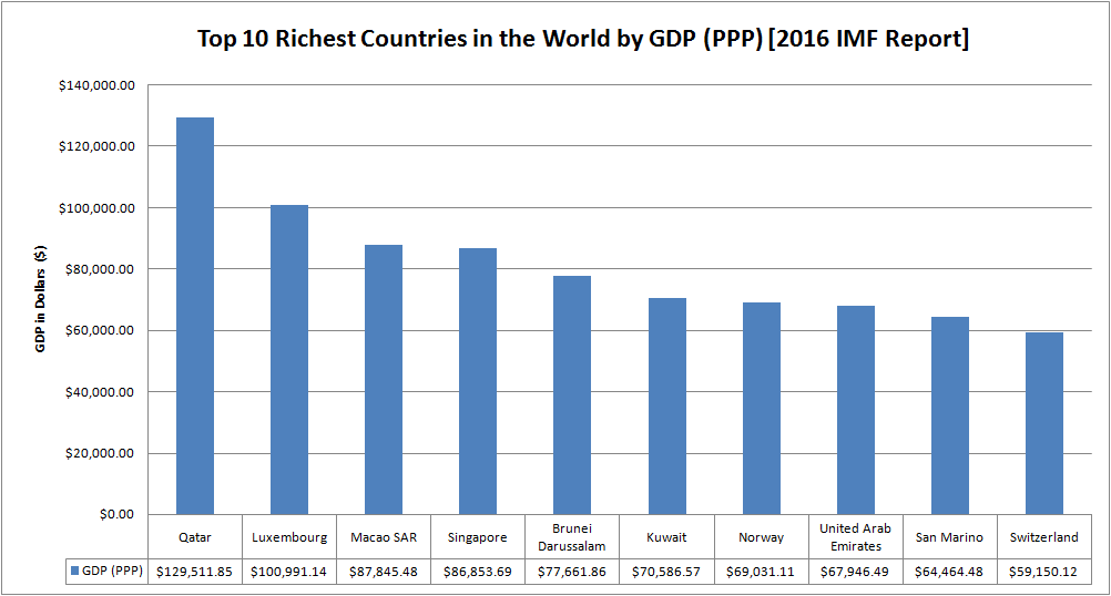 richest countries list 2016