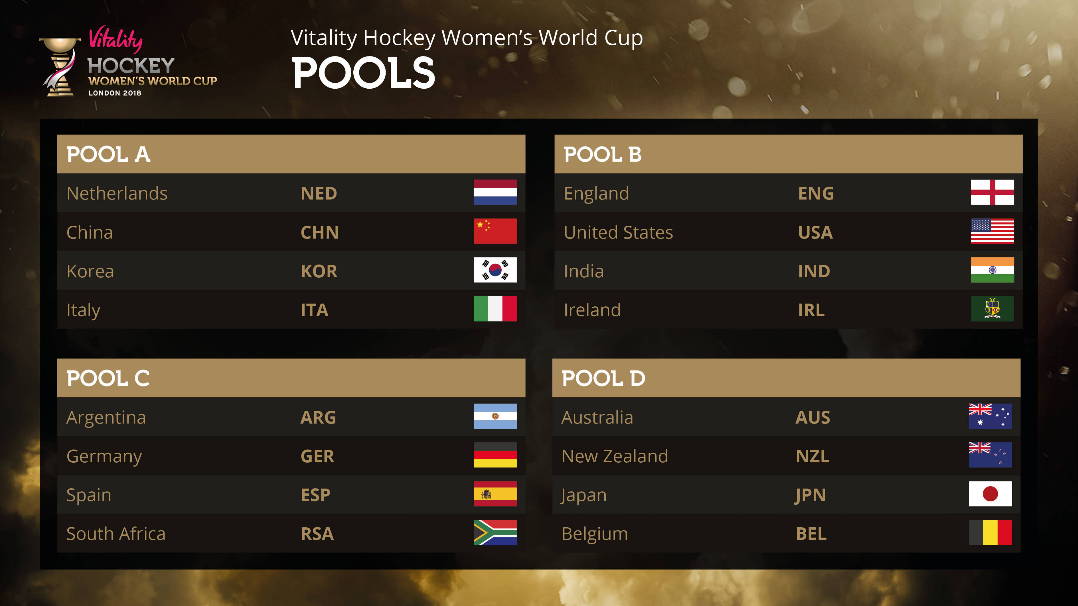 Women's Hockey World Cup Pools 2018
