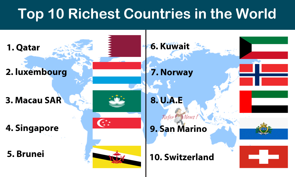 Top 10 Richest Countries in the World by GDP [2016 IMF Report]